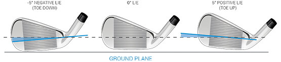 Delivered Lie Angle Data
